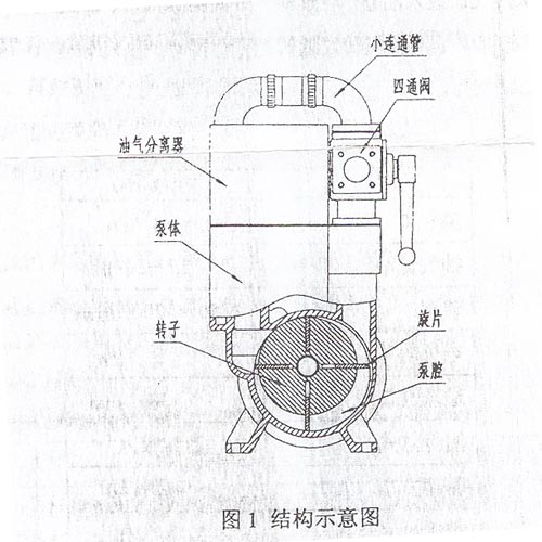 该产品为我厂最新研制的单级多旋片式真空泵,具有结构简单轻巧